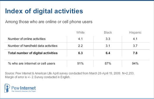 Index of digital activities
