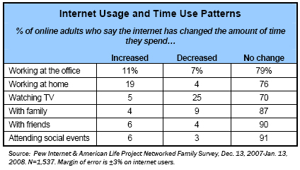 The internet and time use patterns
