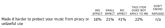 Has the Internet … made it harder to protect your music from piracy or unlawful use?