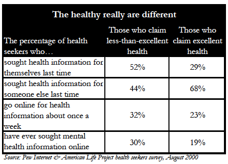 The healthy really are different