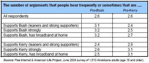 Number of arguments for or against each candidate