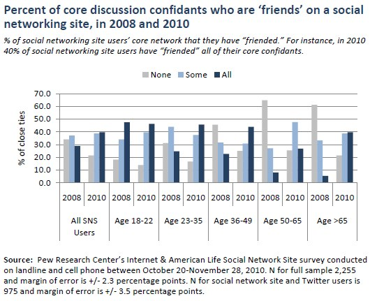 Percent of core discussion confidants who are 'friends' on a social networking site, in 2008 and 2010