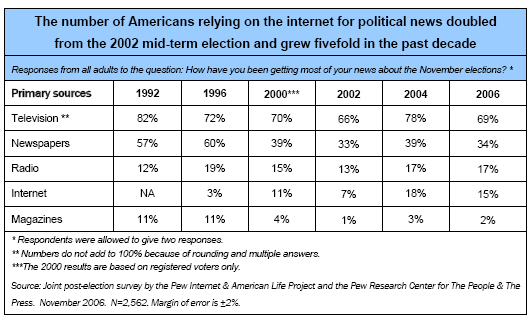 The number of Americans relying on the Internet for political news