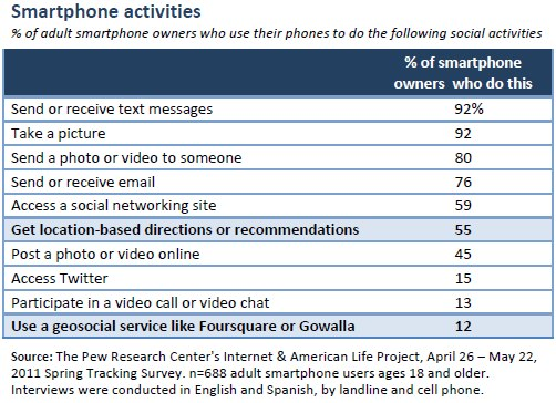 Smartphone activities (all)