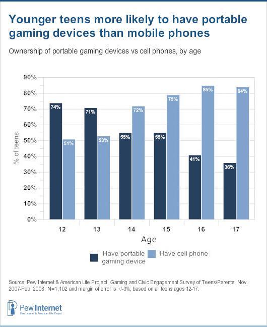 Games vs Phones