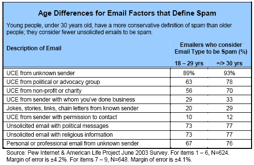 Age differences in email factors that define spam