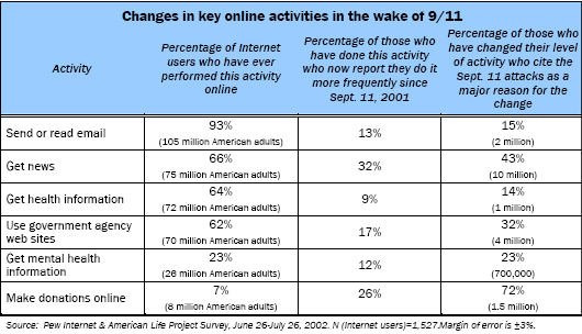 Changes in key online activities in the wake of 9/11
