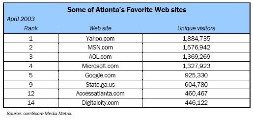 Some of Atlanta's Favorite Web sites