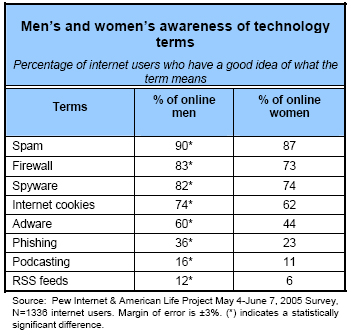 Men's and women's awareness of technology terms