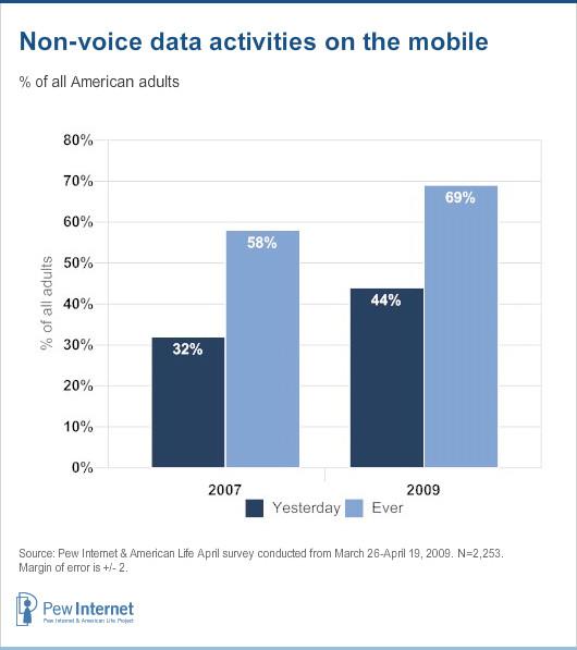 Non-voice data activities