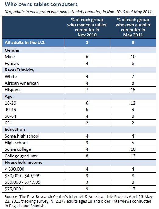 Tablet computer demographics