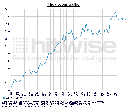 Flickr traffic