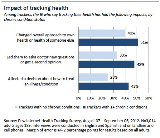 Impact of tracking health