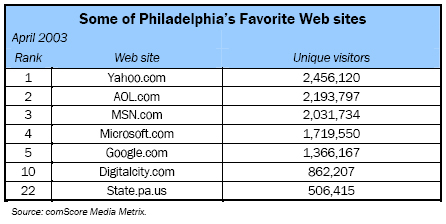Some of Philadelphia's Favorite Web sites
