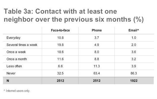 Table 3a: Contact with at least one neighbor over the previous six months (%)