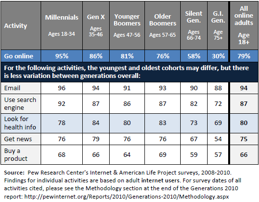 59% of all adults in the U.S. look for health information online