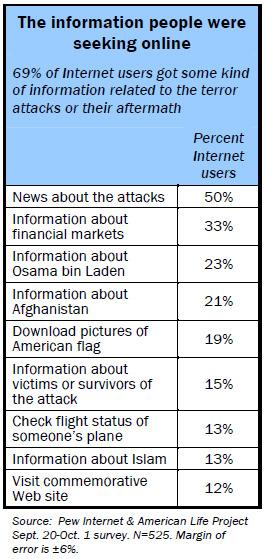 The information people were seeking online