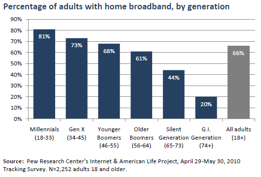 Percentage of adults with home broadband