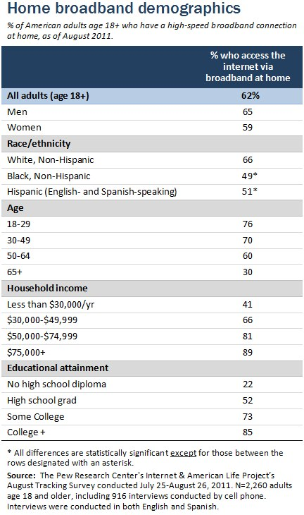 Home broadband demographics