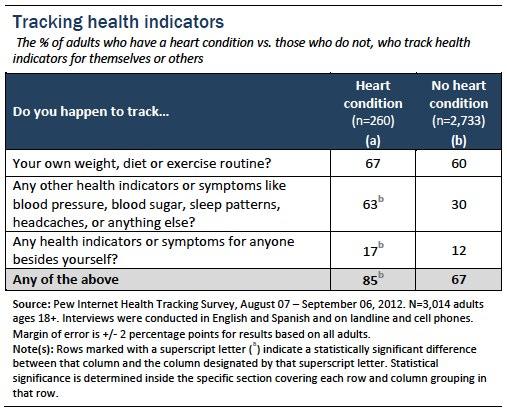 Tracking health indicators