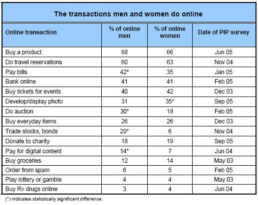 The transactions men and women do online