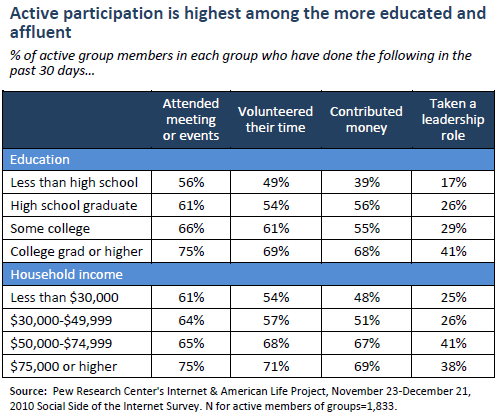 Active participation is highest among the more educated and affluent