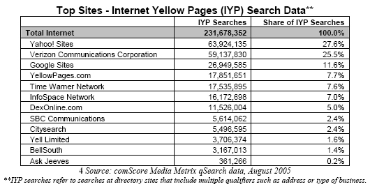 Top Sites - Internet Yellow Pages (IYP) Search Data