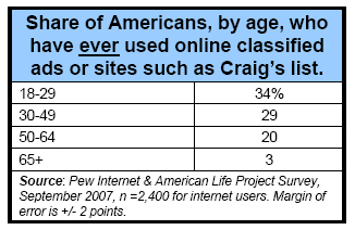 Share of Americans, by age, have ever used online classified ads or sites such as Craig's list