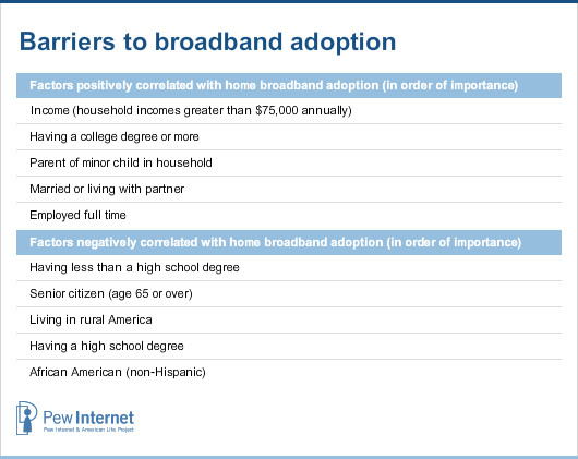 Barriers to broadband adoption