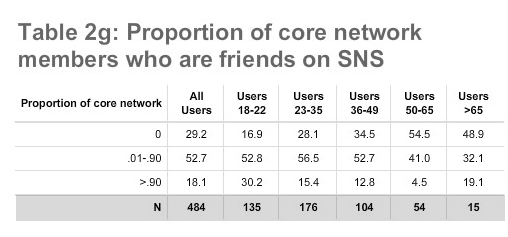 """Table 2g: Proportion of core network members who are """"friends"""" on SNS"""