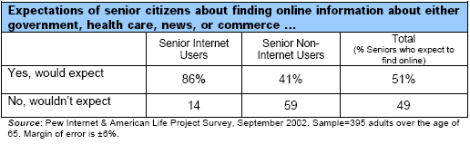 Expectations of senior citizens about finding online information about either government, health care, news, or commerce …