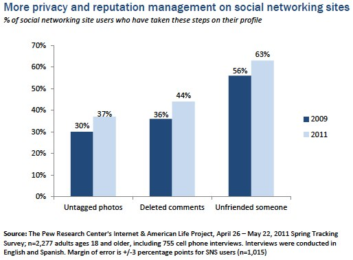 More privacy and reputation management on social networking sites