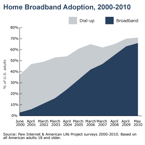 Home Broadband adoption 2000-2010