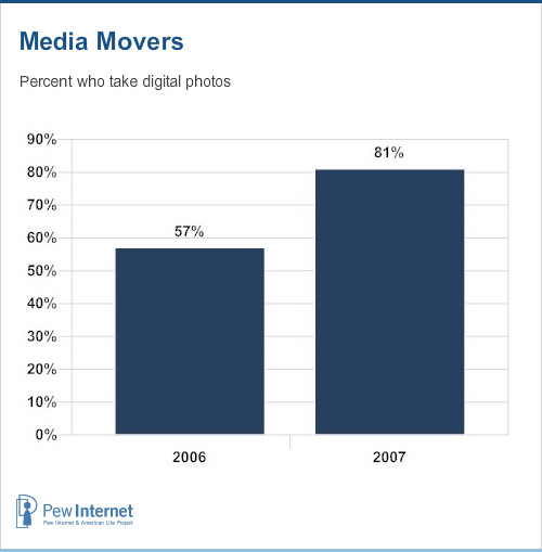 Percent of media movers who take digital photos