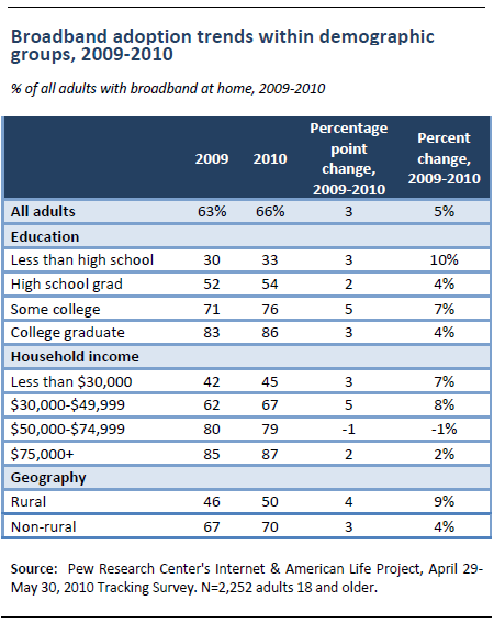 Adoption trends within demographic groups
