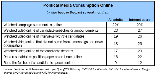 Political Media Consumption Online