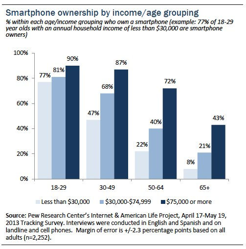 Smartphone ownership by income and age group