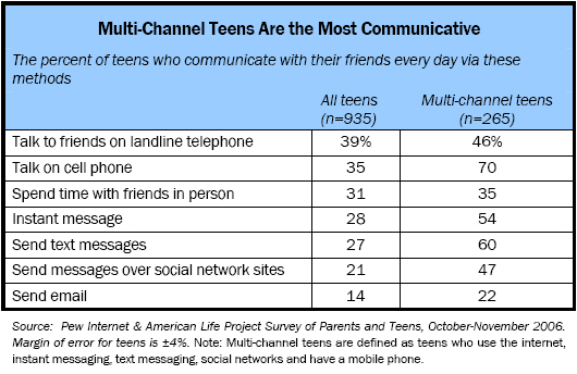 Multi-Channel Teens Are the Most Communicative