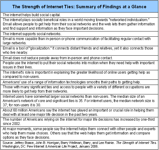 The Strength of Internet Ties: Summary of Findings at a Glance