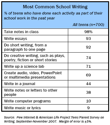 Most Common School Writing