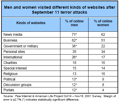 Men and women visited different kinds of websites after September 11 terror attacks