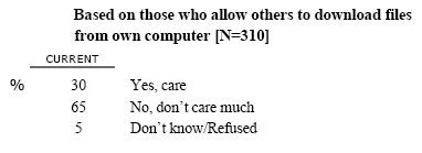 CONT14 Do you care whether or not the files you allow others to download from your computer are copyrighted, or isn't that something you care much about?