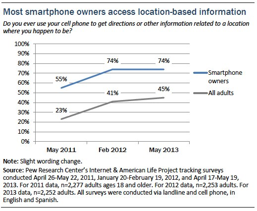 Most smartphone owners access location-based info