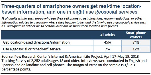74% of smartphone owners get real-time location-based info, and 1 in 8 use geosocial services