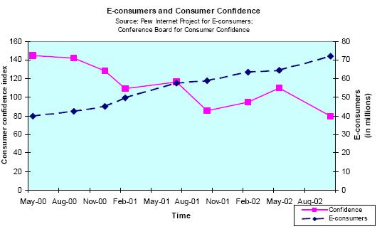 E-consumers and consumer confidence