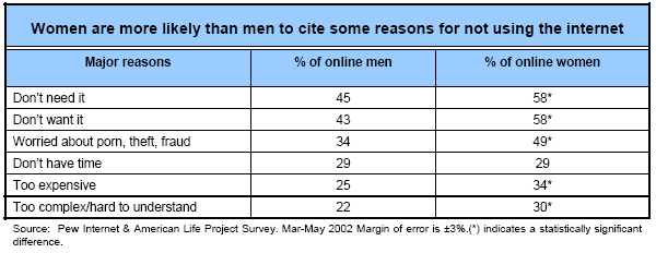 Women are more likely than men to cite some reasons for not using the internet