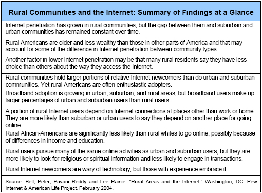 Rural Communities and the Internet: Summary of Findings at a Glance