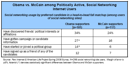 Obama vs. McCain among Politically Active, Social Networking Internet Users