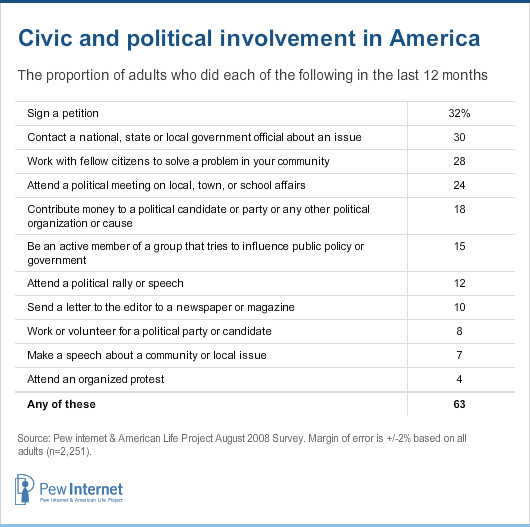 Civic and political involvement in America
