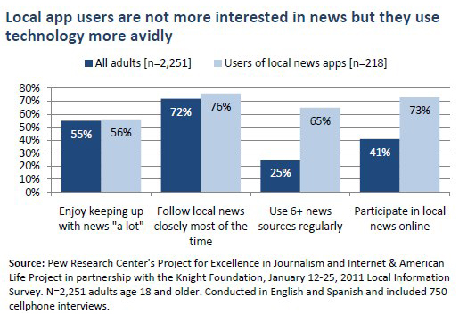 Local app users are not more interested in news but they use technology more avidly